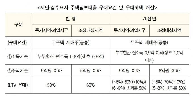 LTV 우대 20%포인트 올렸지만… 9억 아파트 살 때 대출한도 고작 4000만원 증가