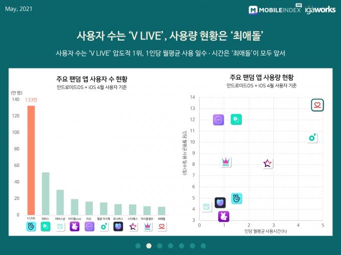 주요 팬텀 앱 사용자 수 현황 및 주요 팬덤 앱 사용량 현황 /자료=모바일인덱스