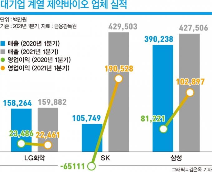 국산신약 새역사 쓰는 'SK·LG'… 위탁생산 글로벌 1위 꿈꾸는 '삼성'