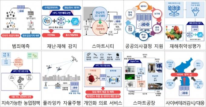 초고성능컴퓨팅 기반 신 서비스 예시 /자료=과기정통부