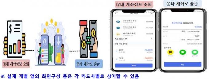 카드사 앱에서의 오픈뱅킹 사용예시/사진=금융위원회