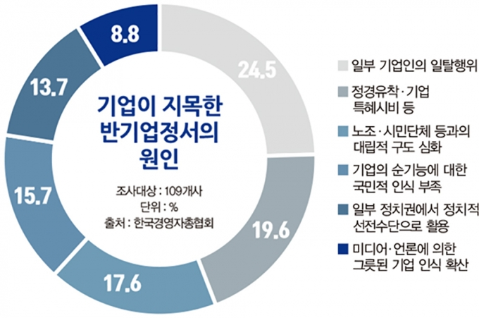 갈 길 먼 규제혁파… 핵심은 '반기업정서' 해소