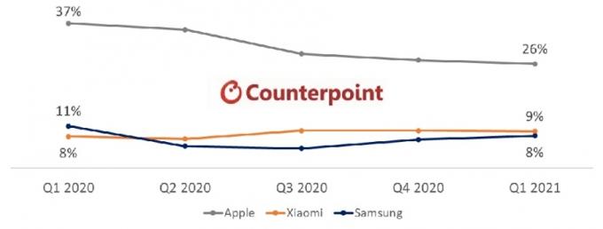 2021 1Q 세계 무선이어폰 시장 브랜드별 점유율 /자료제공=카운터포인트리서치