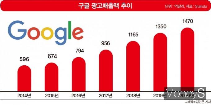 압도적인 점유율로 광고매출도 크게 증가했다. /그래픽=김민준 기자