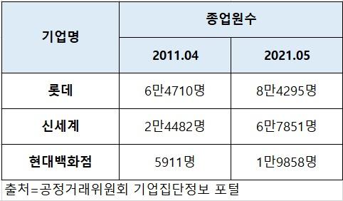 롯데, 신세계, 현대백화점 주요 유통 그룹 종업원 수