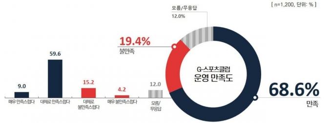 G-스포츠클럽 운영 만족도 조사. / 자료제공=경기도교육청