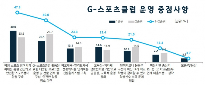 G-스포츠클럽 운영 중점사항 조사. / 자료제공=경기도교육청