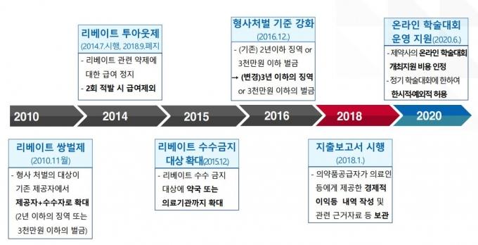 정부의 의약품 불법 리베이트 규제 연혁./출처:보건복지부