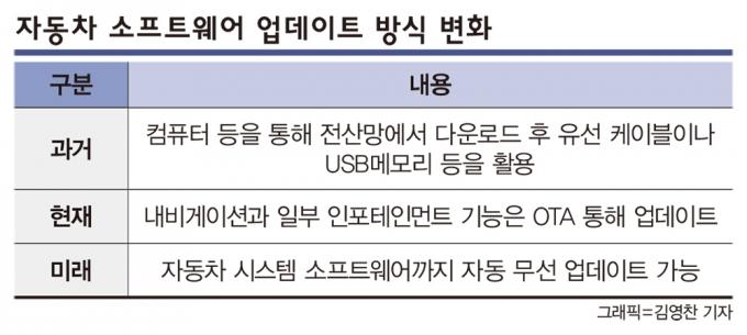 한국자동차산업협회에 따르면 마케팅 정보업체 J.D.파워는 소비자가 사용하지 않는 기능에 자동차회사가 낭비하는 돈이 수십억달러에 이른다고 지적했다. /그래픽=김영찬 기자