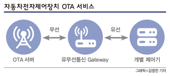 OTA는 무선 통신기술을 활용해 기능을 개선하는 개념이다. 자동차에서 이 기술을 활용하면 정비소에 가지 않고도 무선통신으로 전자제어장치 소프트웨어 업데이트를 진행할 수 있다.  / 그래픽=김영찬 기자