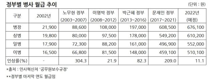 병사 월급 인상률, 진보정권이 보수정권 압도… 노무현 300% vs 이명박 22%