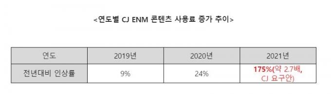 콘텐츠 사용료, 도대체 뭐길래… 'U+모바일TV'서 철수한 CJ ENM