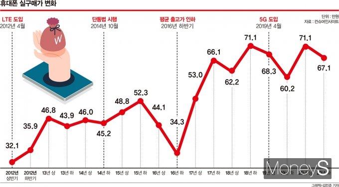 휴대폰 실구매가 변화. /자료제공=컨슈머인사이트, 그래픽=김민준 기자