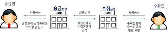 착오송금 반환지원 제도 신청 세부 절차/사진=예금보험공사