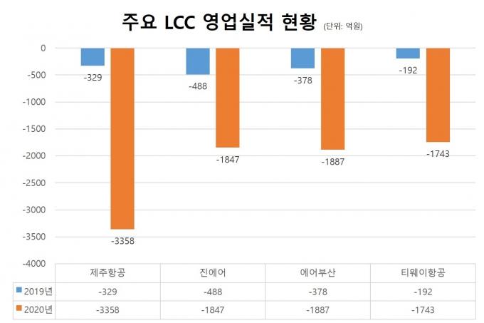 주요 LCC 영업실적 현황. /사진=광림 컨소시엄