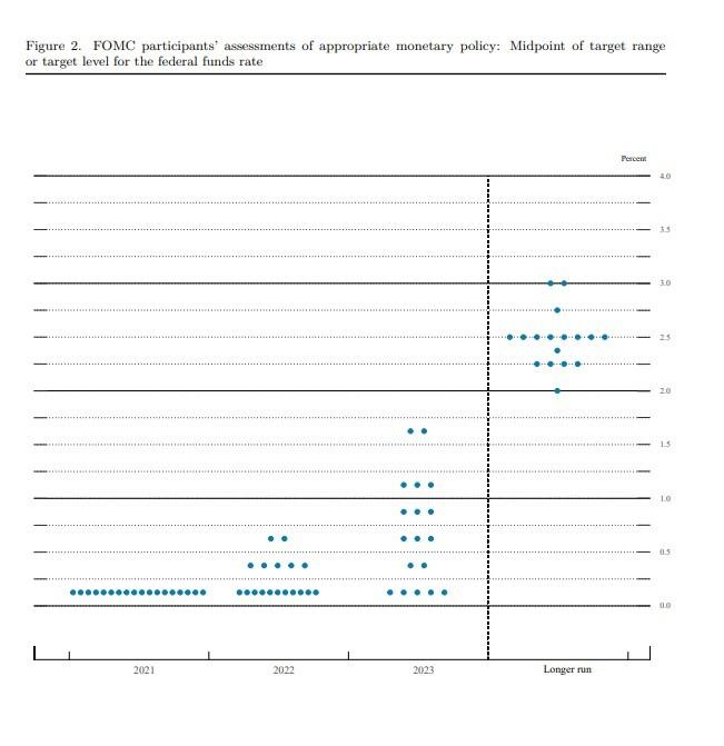 2021년 6월 FOMC 점도표 © 출처-연준 홈페이지