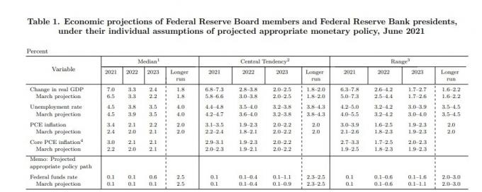 6월 FOMC 경제 전망치© 뉴스1
