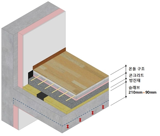 SK에코플랜트 층간소음 저감 바닥구조 개념도. /사진제공=SK에코플랜트