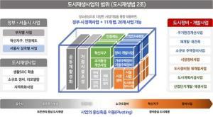 오세훈의 서울시, '도시재생' 이름만 살리고 '개발'로 다 바꾼다