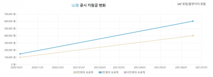 출고가 109만8900원이었던 LG윙의 실구매가도 크게 떨어졌다. /사진=홈페이지 캡처