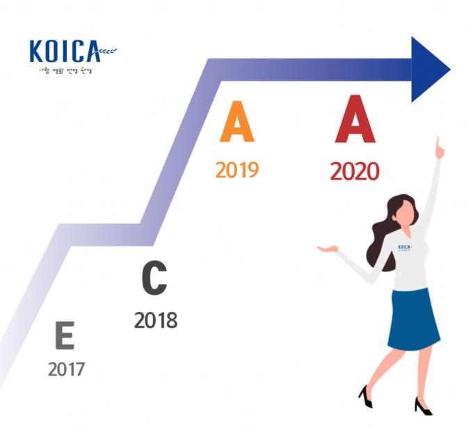 코이카, 2020년도 공공기관 경영실적 평가에서 2년 연속 A등급 '우수'기관으로 선정 /사진=코이카