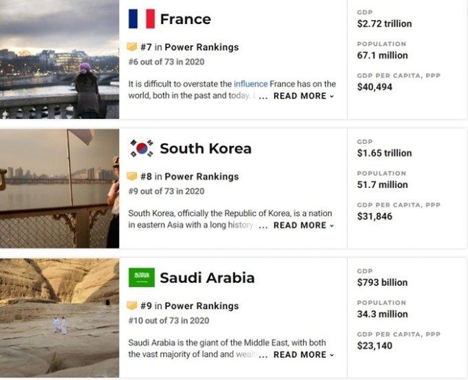 '세계 8위' 한국 국력 강하다… 구매력 총생산에선 日 제쳐