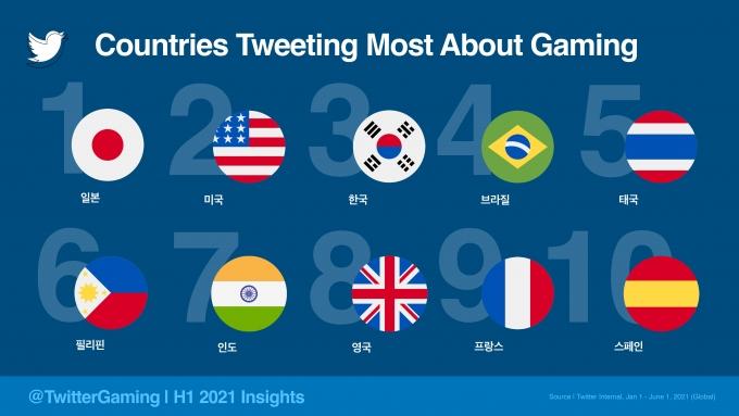 2021 상반기 게임 관련 트윗을 가장 많이 한 국가 톱10. /자료제공=트위터
