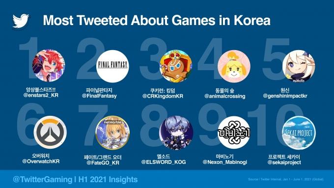 2021 상반기 국내에서 가장 많이 언급된 게임 톱10. /자료제공=트위터