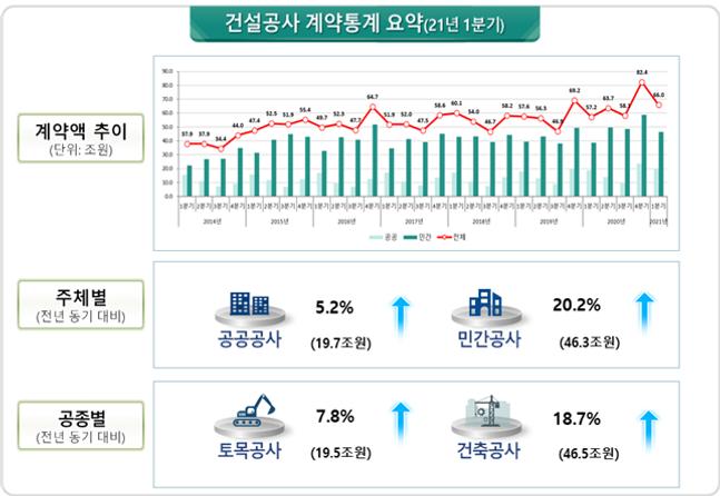 올해 1분기(1~3월) 건설공사 계약액은 66조원으로 전년 동기 대비 15.3% 증가했다. /자료제공=국토교통부