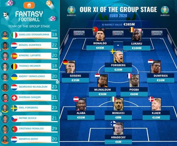 25일 유럽축구연맹(왼쪽)과 이적 전문 사이트 드랜스퍼마르크트(오른쪽)에서 유로2020 조별라운드 베스트11을 발표했지만 잉글랜드 대표팀 선수들은 단 한 명도 이름을 올리지 못했다. /사진=유로2020 공식 사이트, 트랜스퍼마르크트 캡쳐