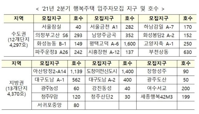 자료=한국토지주택공사