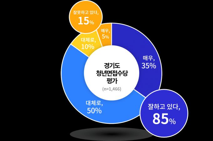 '경기도 청년면접수당 사업' 온라인 여론조사 결과. / 저료제공=경기도