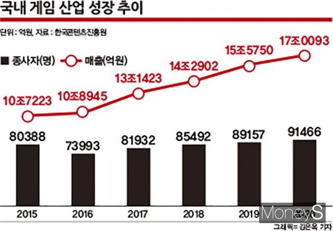 국내 게임산업 성장 추이. /자료=한국콘텐츠진흥원, 그래픽=김은옥 기자