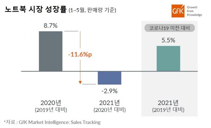 국내 노트북 시장 성장률. /자료제공=GfK