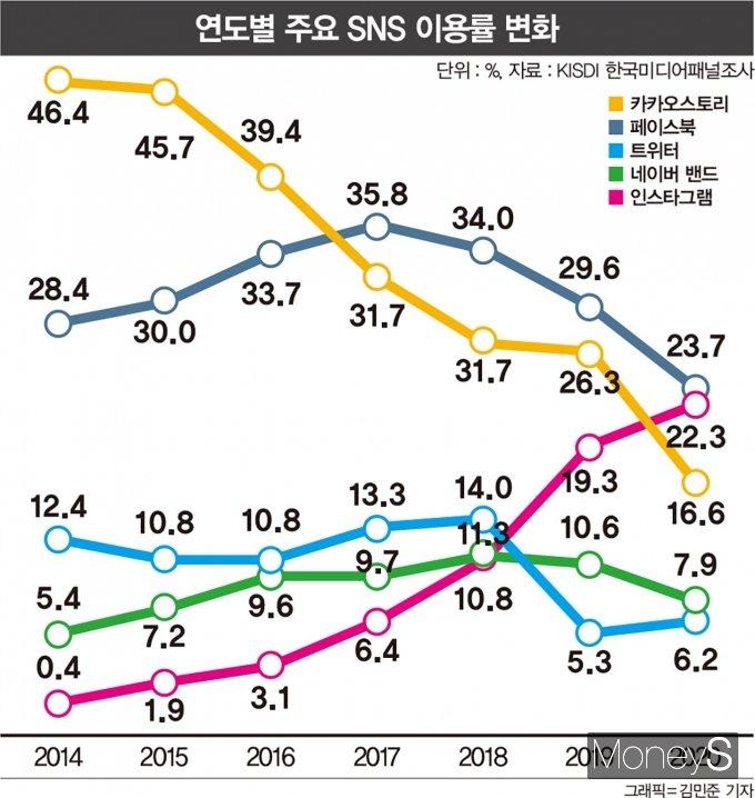 국내 소셜미디어 플랫폼별 이용률 변화. /자료=KISDI, 그래픽=김민준 기자