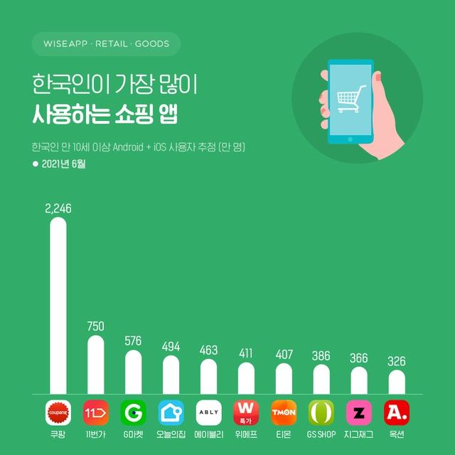 지난달 한국인이 가장 많이 사용한 쇼핑앱은 쿠팡인 것으로 조사됐다. /사진=와이즈앱·리테일·굿즈