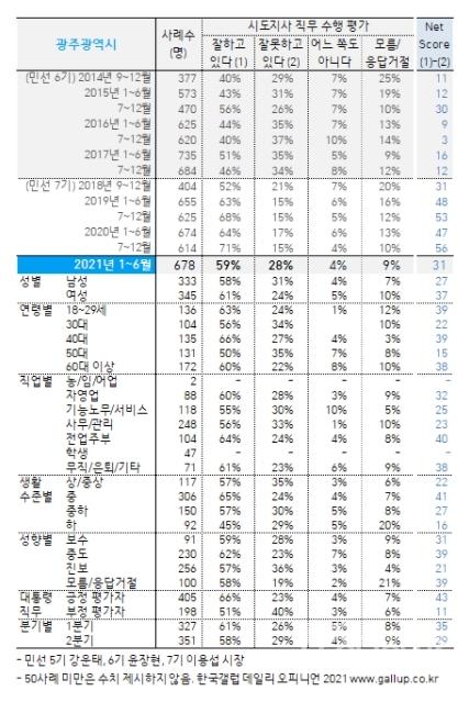 지난 21일 한국갤럽이 발표한 2021년 상반기(1~6월) 광역자치단체장(민선 7기 시도지사) 직무수행 평가./자료=한국갤럽