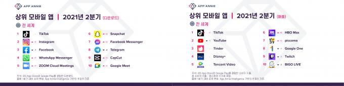 2021 2Q 세계 상위 10위 모바일 앱. /자료제공=앱애니