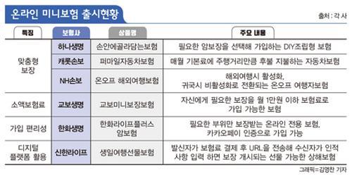 """MZ세대 구애나선 보험·카드 """"우리가 잡는다"""""""