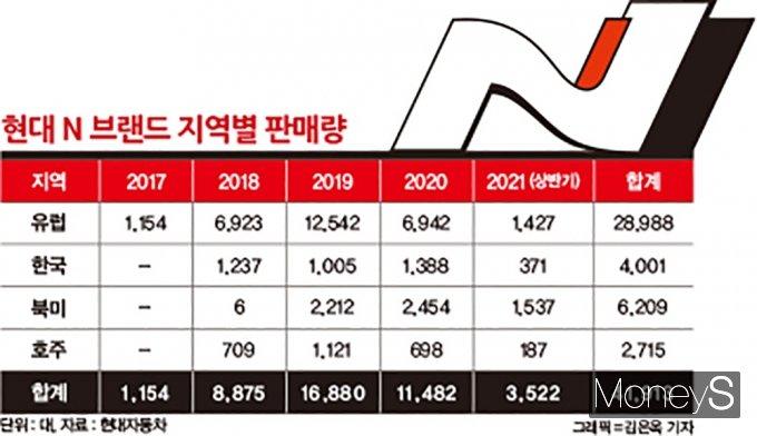 N브랜드 지역별 판매량은 총 4만대를 넘어섰다. /그래픽=김은옥 기자