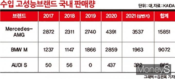 수입 고성능브랜드의 국내 판매량은 꾸준히 증가했다. /그래픽=김은옥 기자