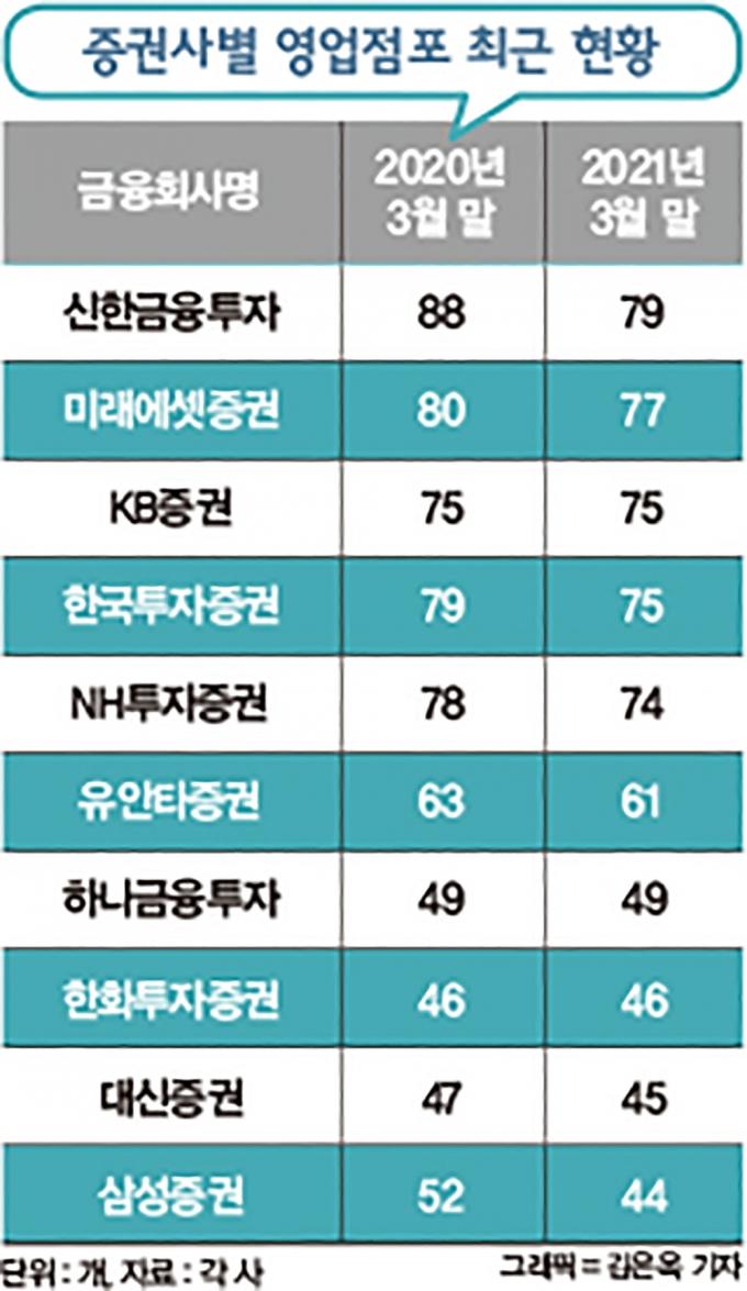 증권사별 영업점포 최근 현황./그래픽=김은옥 기자