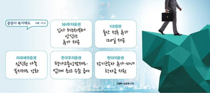 연봉 2배에 스톡옵션까지… 증권사 뺏고 뺏기는 '인력 쟁탈전'