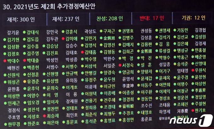 24일 새벽 서울 여의도 국회에서 열린 제389회 국회(임시회) 제3차 본회의에서 2021년도 제2회 추가경정예산안이 재석237인, 찬성208인, 반대17인, 기권12인으로 가결되고 있다. 2021.7.24/뉴스1 © News1 이동해 기자
