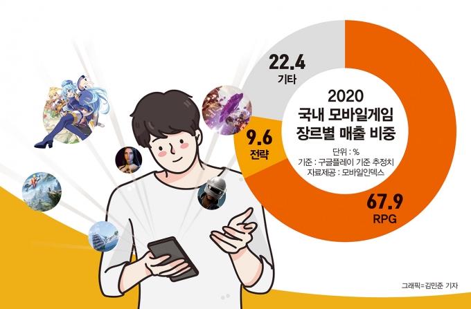 한국인들의 사랑을 받는 RPG 기대작들이 하반기 출격을 앞두고 있다. /그래픽=김민준 기자