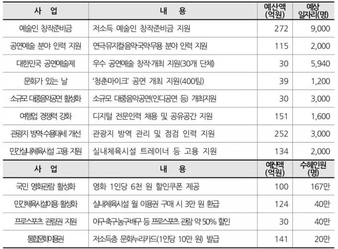 문체부 2차추경 2918억원 주요사업© 뉴스1
