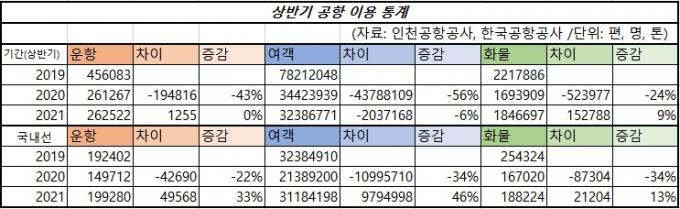 상반기 국내 공항 이용 통계. /자료: 인천공항공사, 한국공항공사