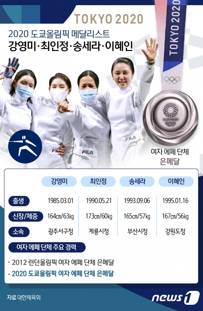 [사진] [그래픽] 2020 도쿄올림픽 메달리스트 - 펜싱 여자 에페 단체(강영미·최인정·송세라·이혜인)