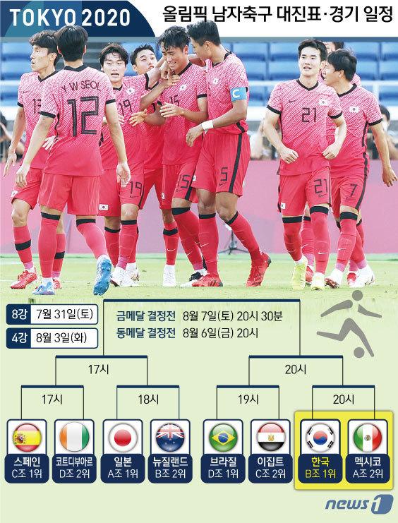 [사진] [그래픽] 도쿄올림픽 남자축구 대진표·경기 일정