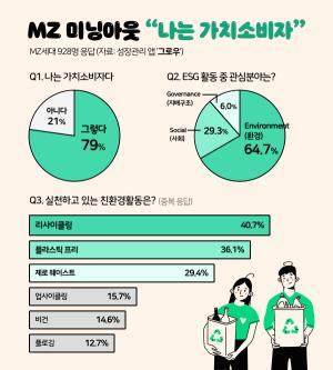"""""""나는 가치소비자""""… MZ 세대 79% '미닝 아웃'"""